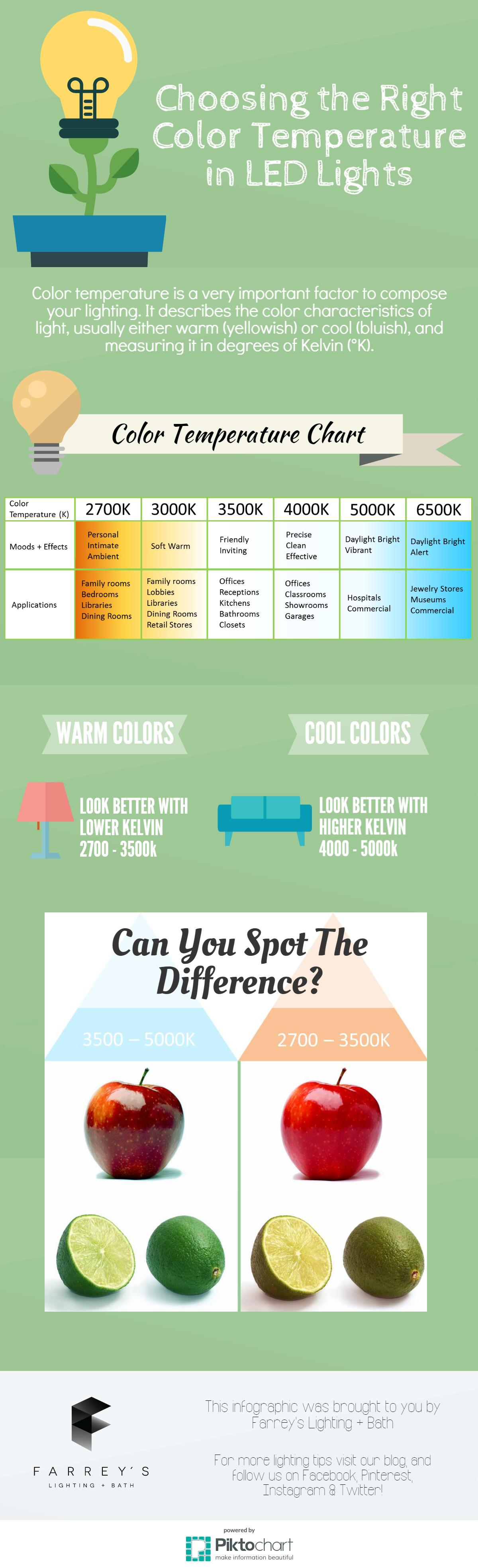 Choosing the right color temperature in led lights farreys led color temperature infographic nvjuhfo Image collections